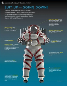 exosuit-annotated-American MuseumOf Natural History